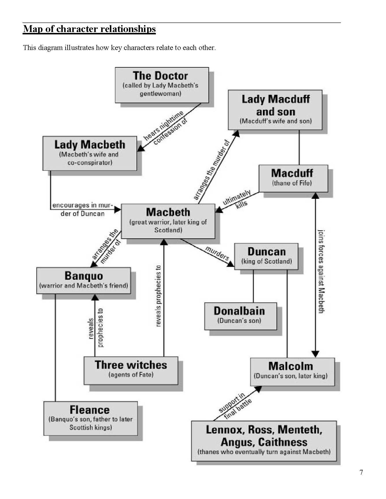 The Geography Of Macbeth Worksheet Answers