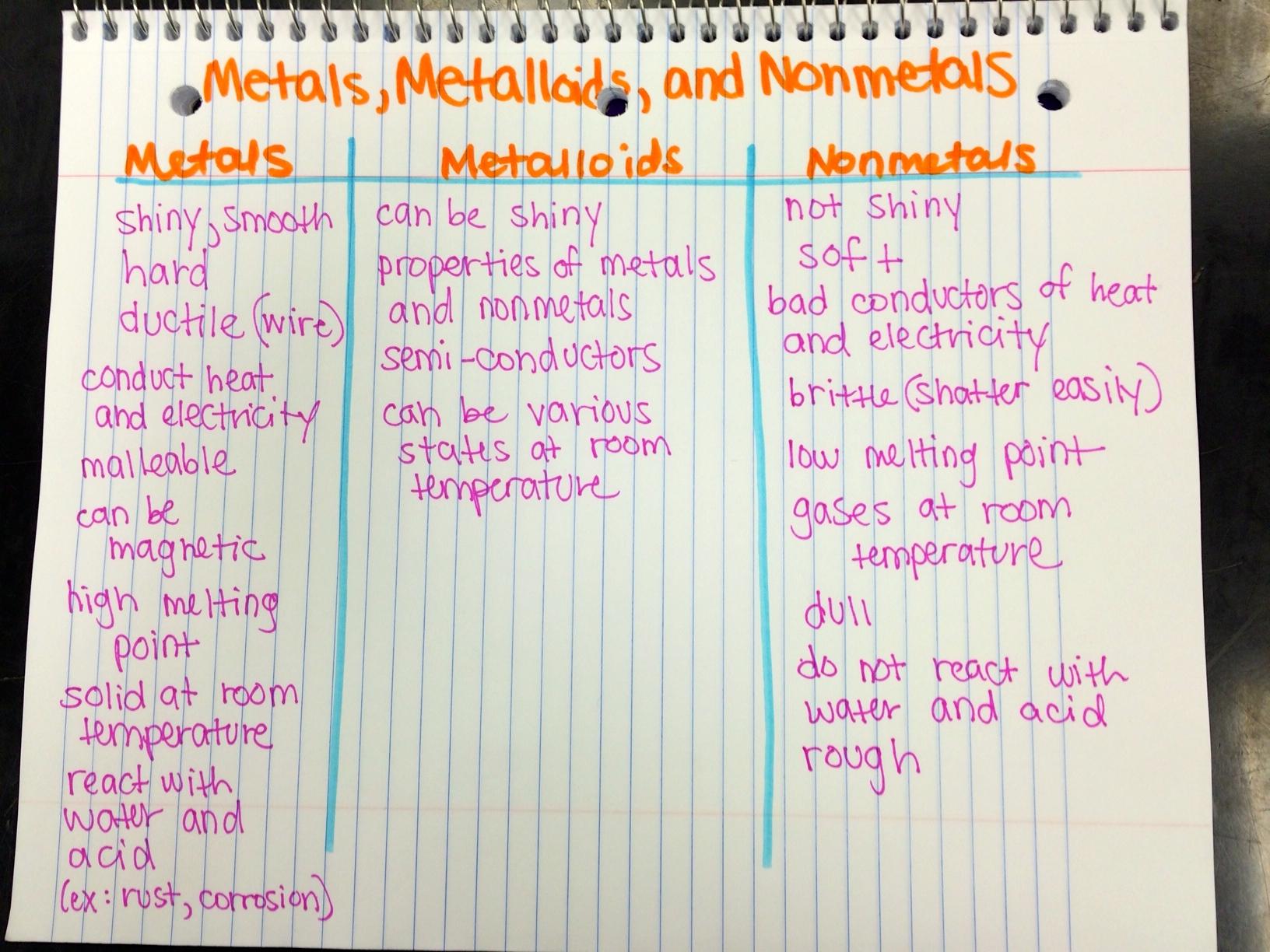 Properties Of Metals Metalloids And Nonmetals