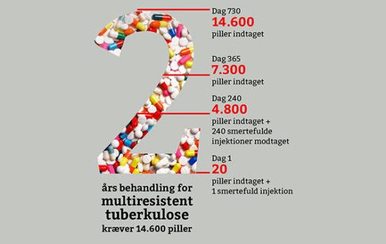 14.600 piller kræver behandlingen for multiresistent tuberkulose