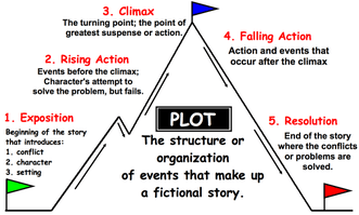 plot diagram answers truss style short stories english language arts the story