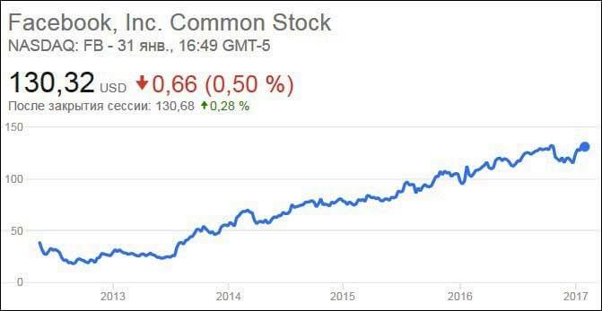 fb akcijų pasirinkimo yahoo