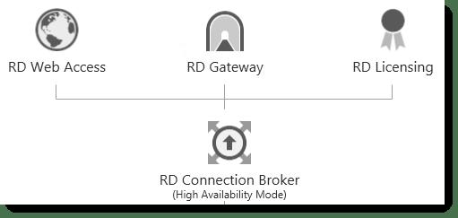 Step by Step Windows 2012 R2 Remote Desktop Services