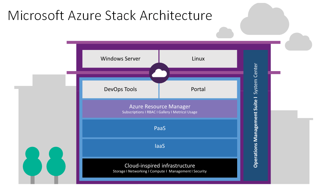 Installing Azure Stack On A Laptop With Windows 10