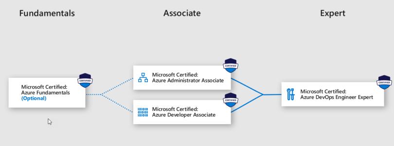 Microsoft Certified DevOps Engineer