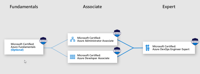 Microsoft Certified DevOps Engineer