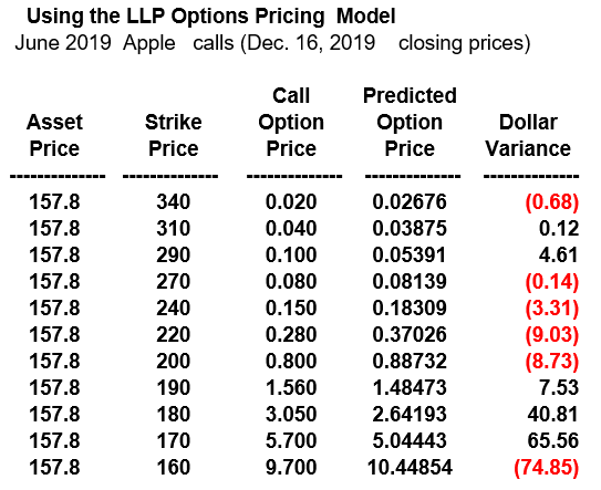 Apple Options Play & the LLP Pricing Model