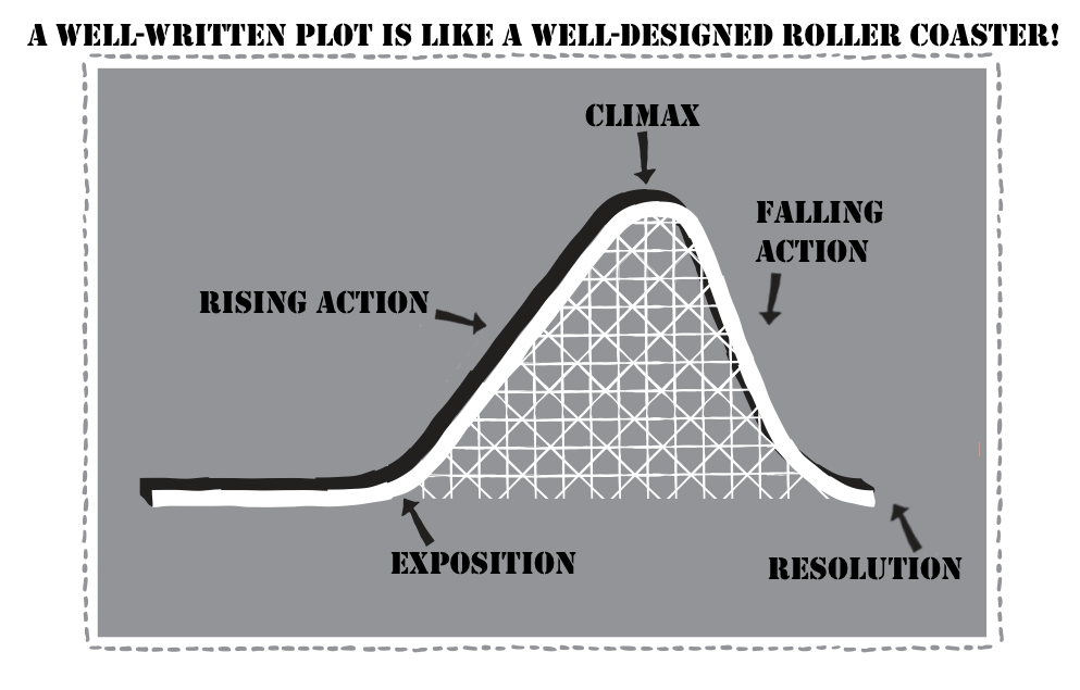 "Tired of Teaching ""Elements of Plot""? A New, Fun Approach"