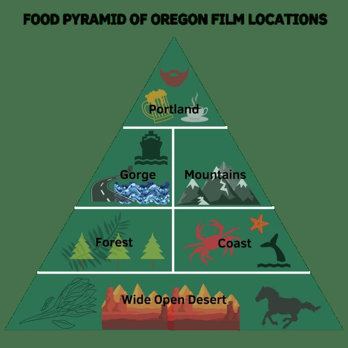 Oregon Film Locations