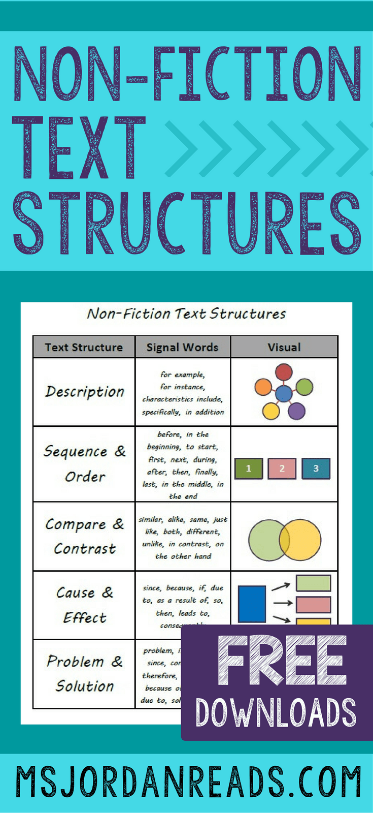medium resolution of Non-Fiction Text Structures - MsJordanReads