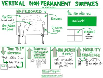 Vertical NonPermanent Surfaces VNPS
