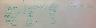 this group was working on a average rate per kilometre after seeing another group try the same