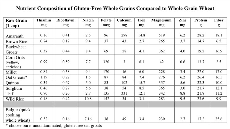 What can I eat on a gluten free diet? - MsModify