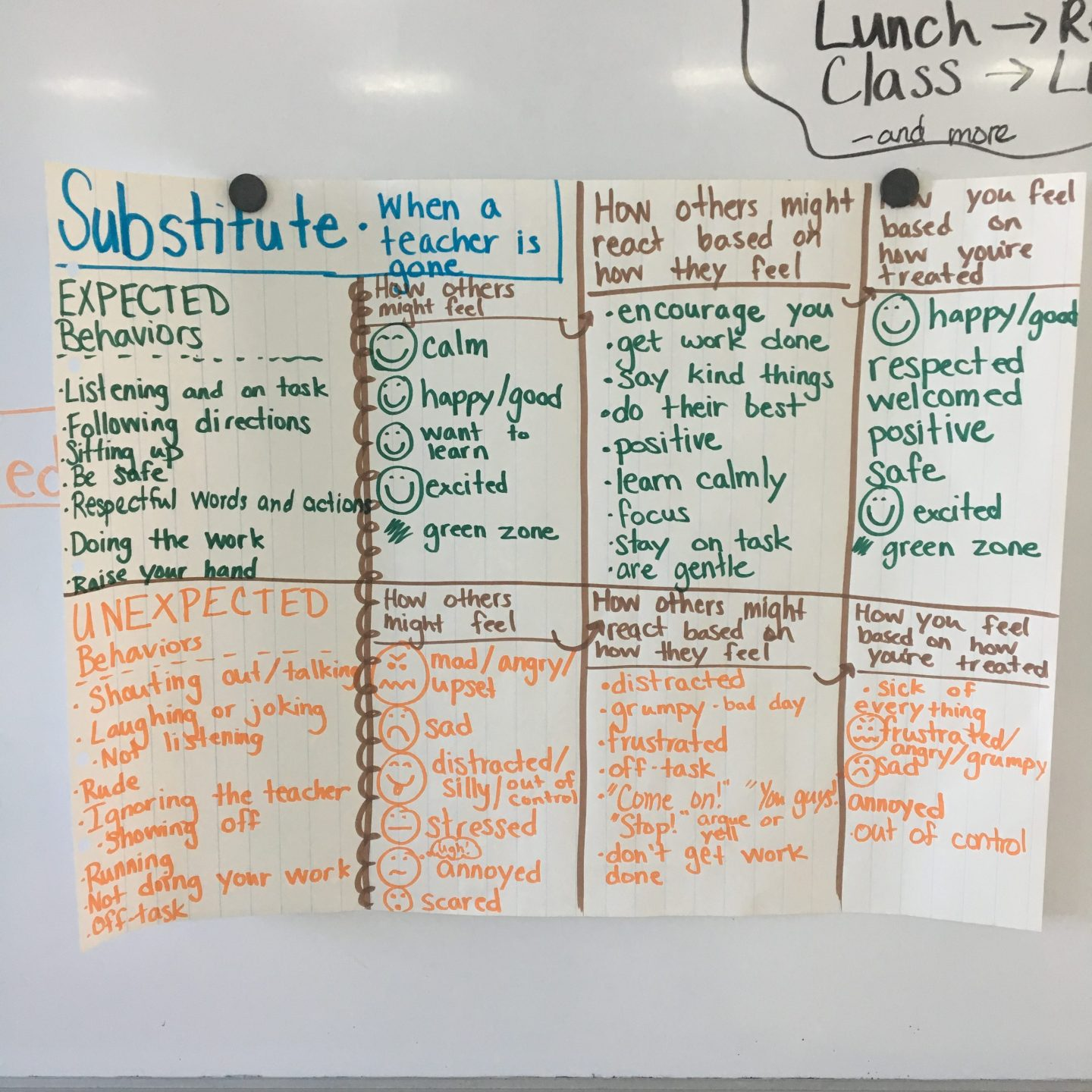 Substitute Teacher Social Behavior Map
