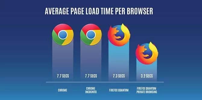 firefox vs google chrome speed test