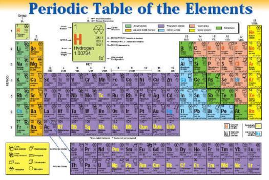periodic table - Periodic Table Metals Nonmetals Metalloids