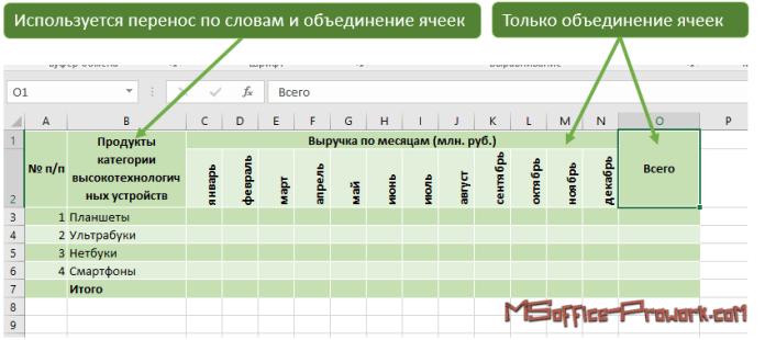 Пример использования переноса текста в ячеках и объединения нескольких ячеек