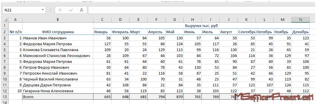 Диапазон данных без форматирования