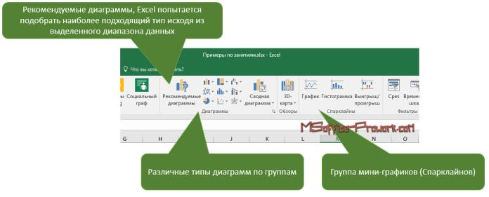 Вставка диаграмм на лист Excel