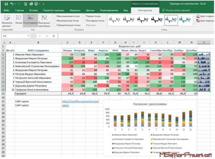 Результат комплексной работы инструментов быстрого анализа