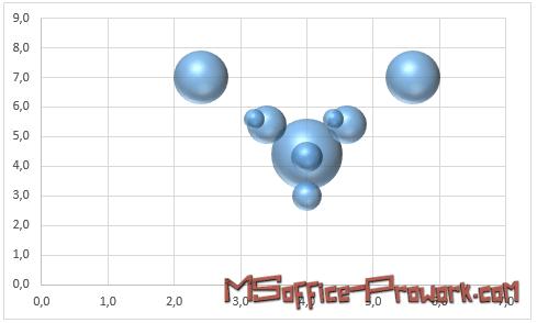 Пузырьковая диаграмма по умолчанию