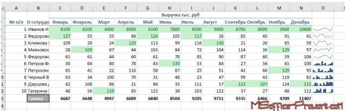 Результат работы инструментов быстрого анализа