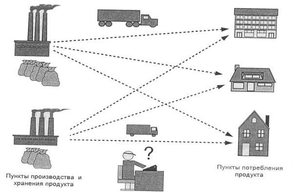 Транспортная задача таблица примеры решения задача и решение на языка паскаль