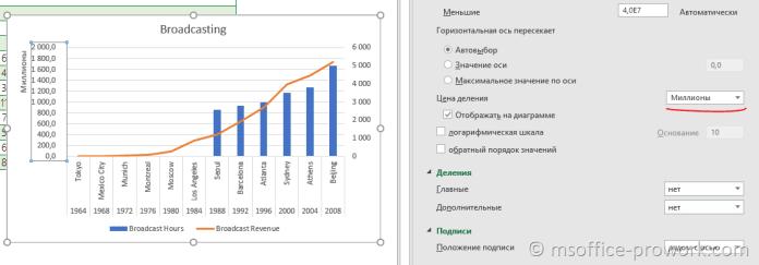 Как установить цену деления на диаграмме Excel