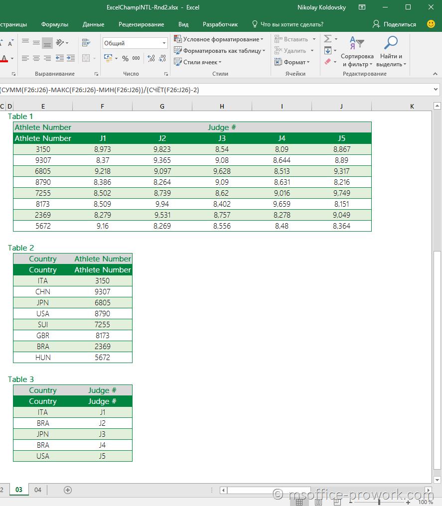 Исходные таблицы