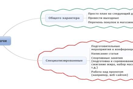 Управление задачами с помощью различного ПО. Часть 1 - Вступление, методика тестирования.
