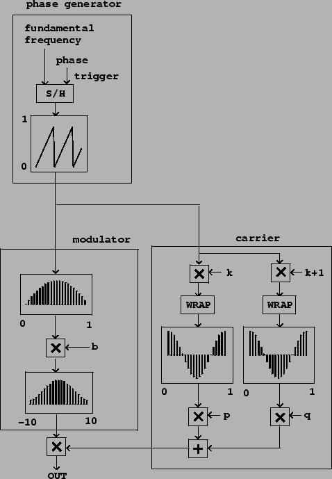 Phase-aligned formant (PAF) generator