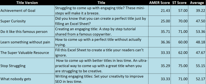 Write Catchy Title: Set your creativity to improve SEO in less time