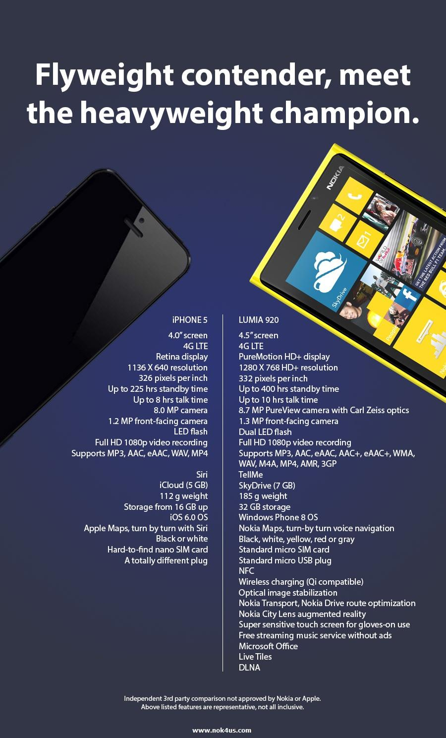 Nokia Lumia 920 Vs Apple IPhone 5 In Samsung Style