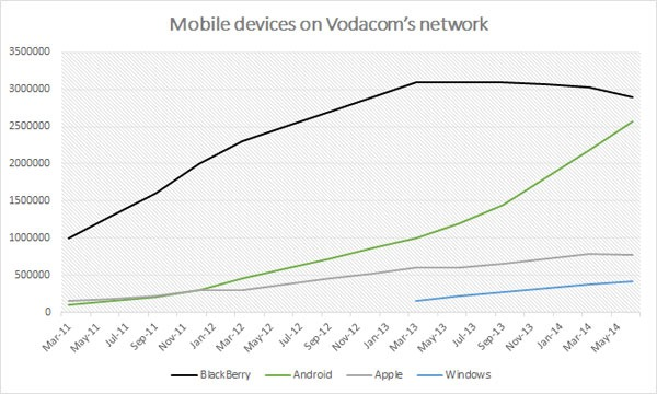 Windows Phone and Android on the rise in South Africa as