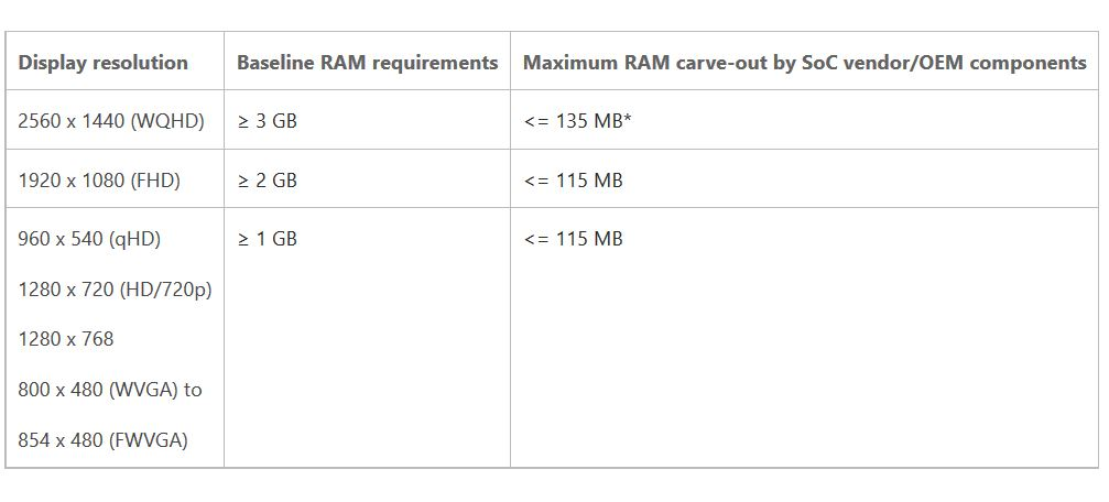 Windows 10 Mobile minimum hardware requirements increased