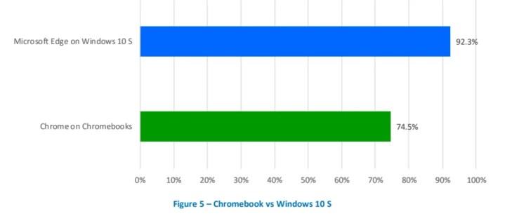 Is Microsoft Edge Better Than Google Chrome?