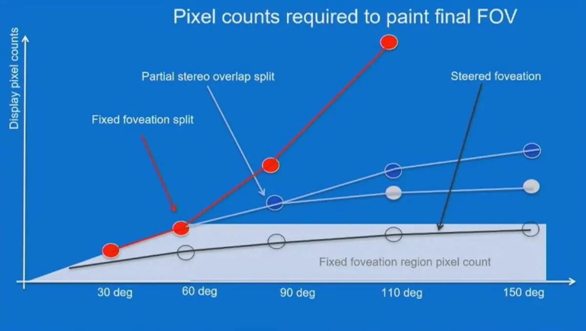 hight resolution of fixed fovea