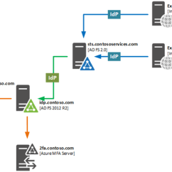 With Azure Ad Adfs Diagram 1991 Honda Civic Radio Wiring Multi-factor Authentication And Multiple Identity Providers | Hybrid