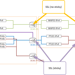 With Azure Ad Adfs Diagram Mitsubishi Forklift Alternator Wiring #adfs And #mfa Load Balancer Guidance | Hybrid Identity