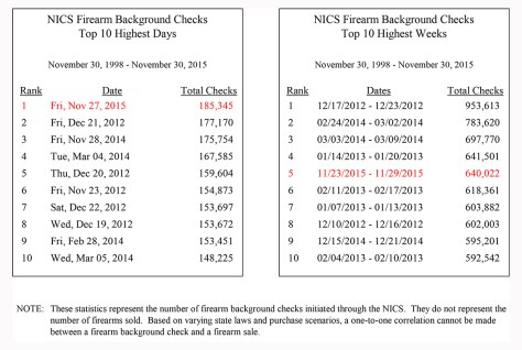 The National Instant Criminal Background Check System processed 185,345 requests on Nov. 27, setting a single-day sales record.