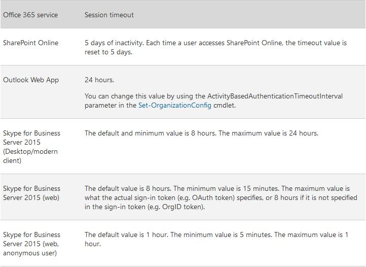 Office 365 Session Timeout Configuration