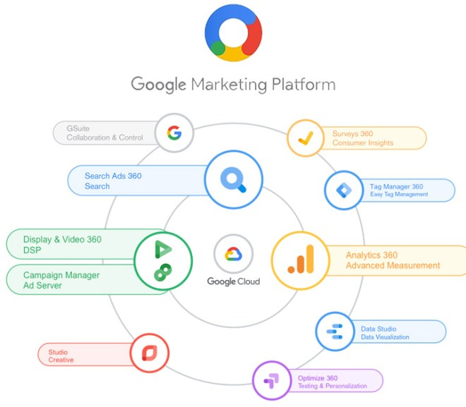 Google Marketing Platform – Sign Up for Google Marketing Platform