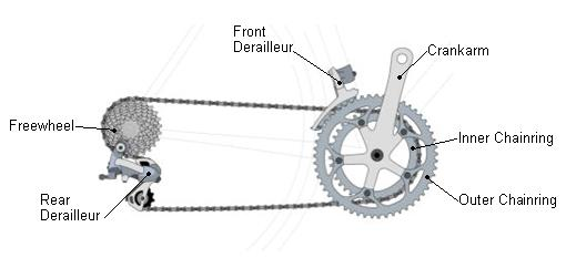 Shifting and Gear Use