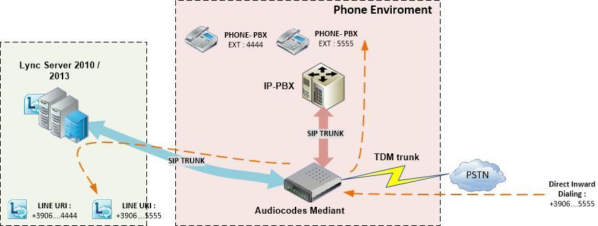 pstn call flow diagram control wiring of dol starter | ytd2525