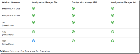 Now Available: Update 1802 for System Center Configuration