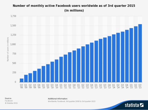 statistic_id264810_facebook_-number-of-monthly-active-users-worldwide-2008-2015