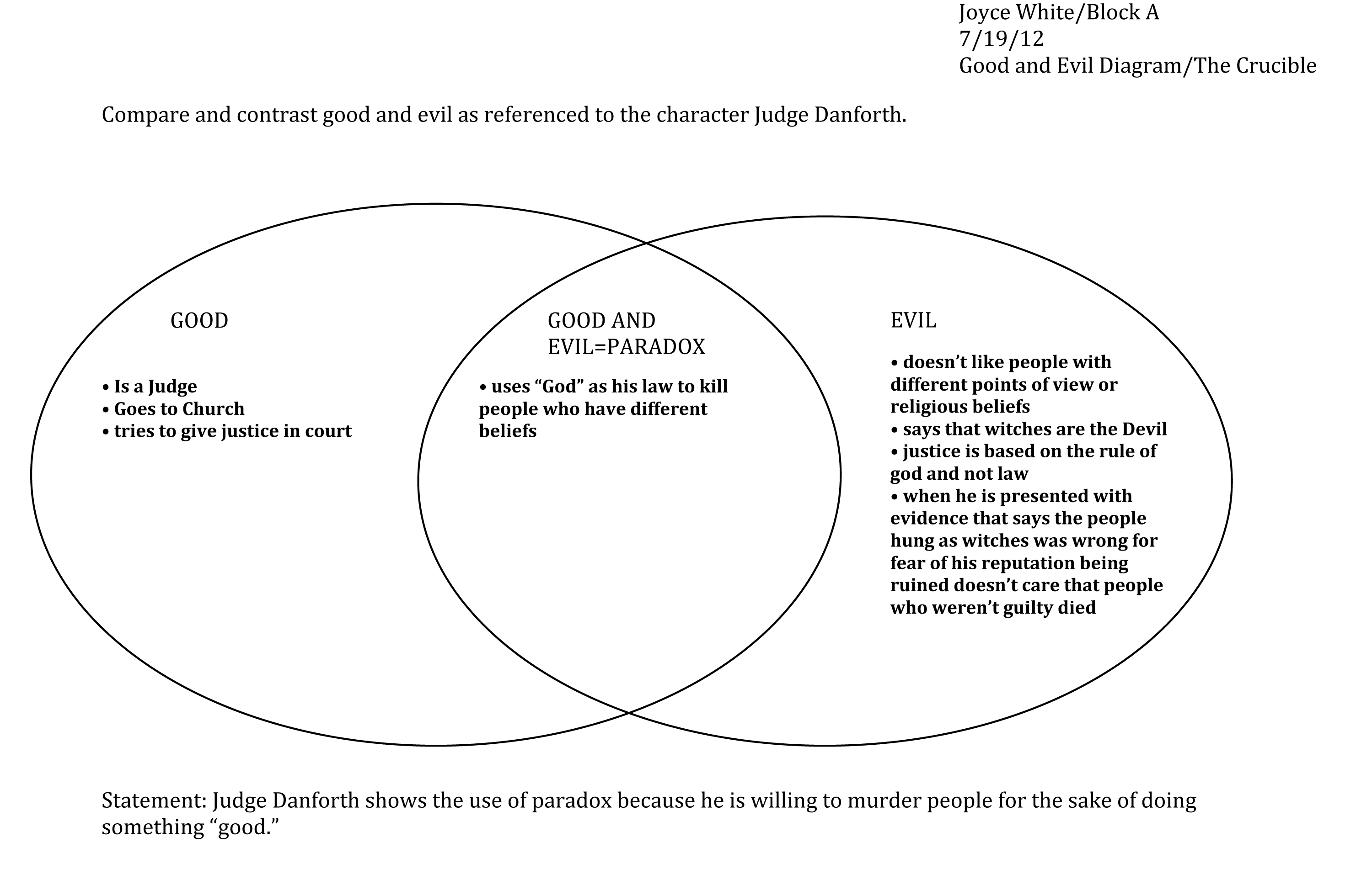 Venn Diagram Sample of the character Judge Danforth