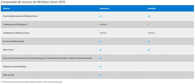 recursos-windowsserver2016