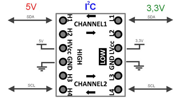 [SOLVED!] i2c between 2 Arduino Dues is not working