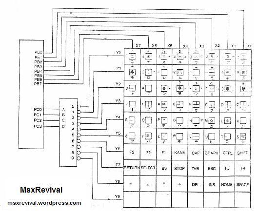 Adaptador de teclado PS2 para MSX