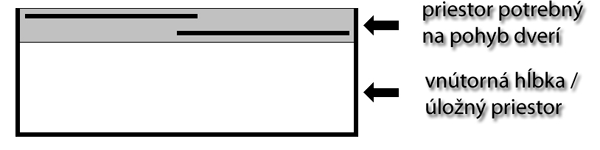 Pravidlá pri výbere vstavanej skrine